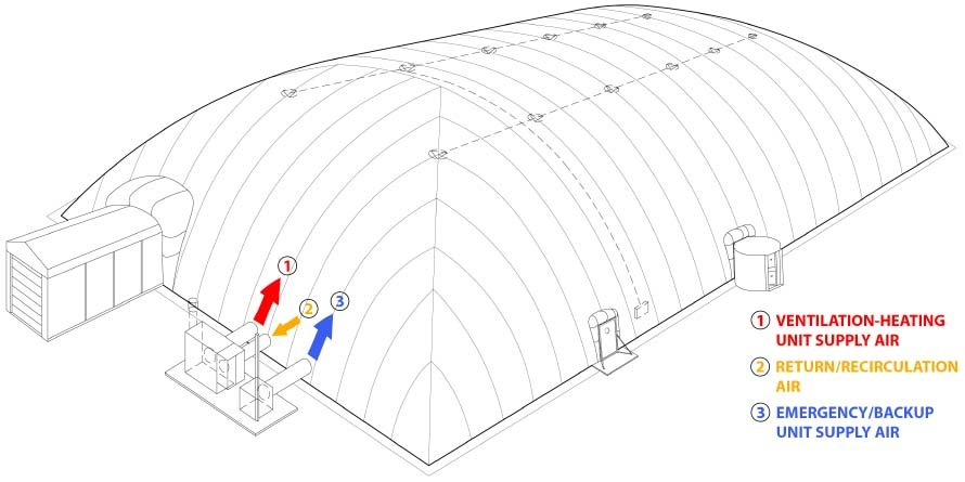 Air dome structure